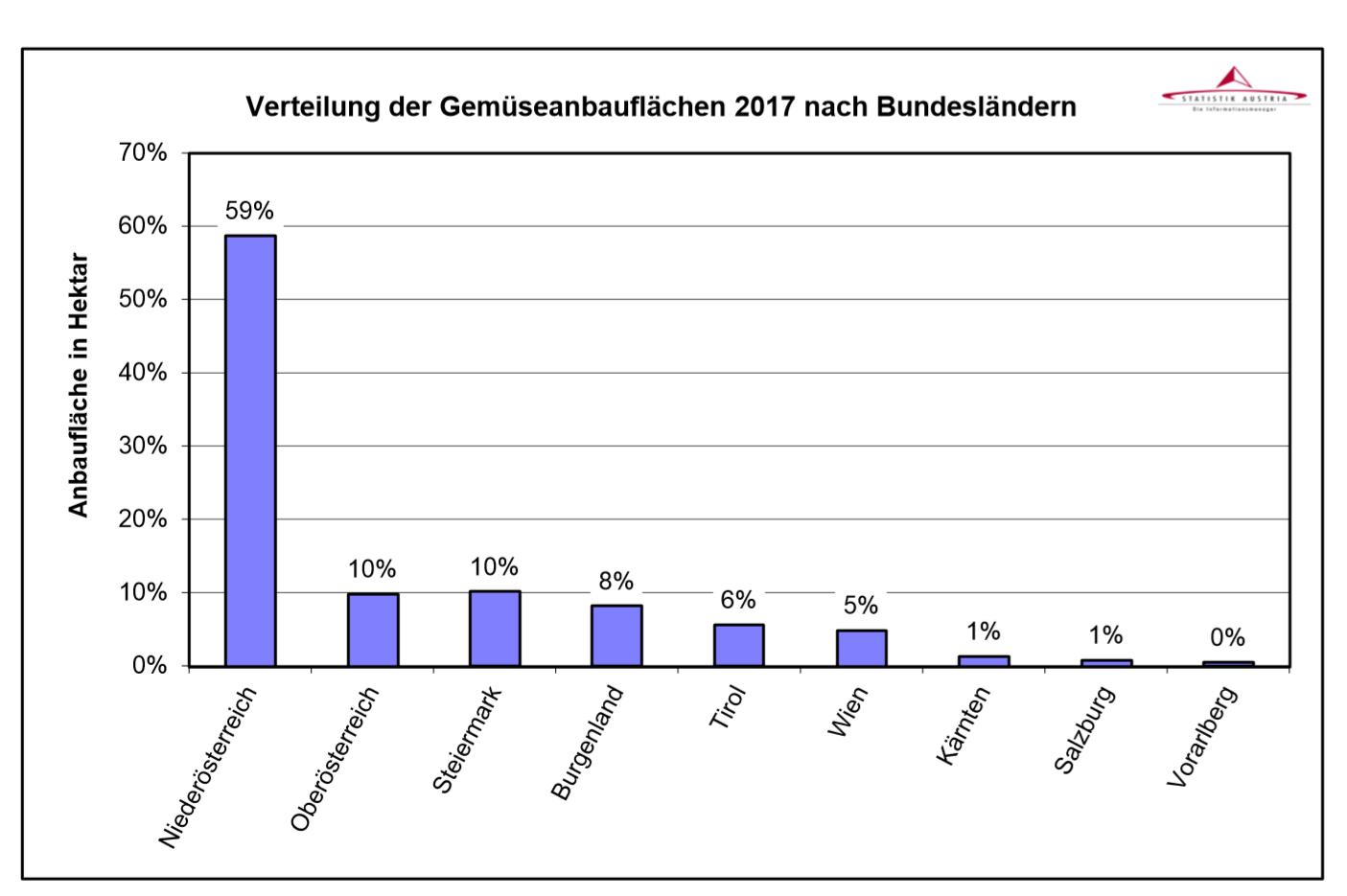 gemüseanbau österreich